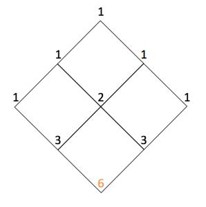 2_x_2_pascal_triangle