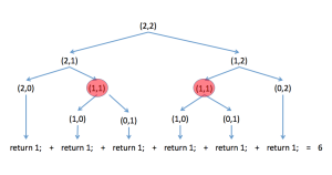 recursive_algorithm_repetitions